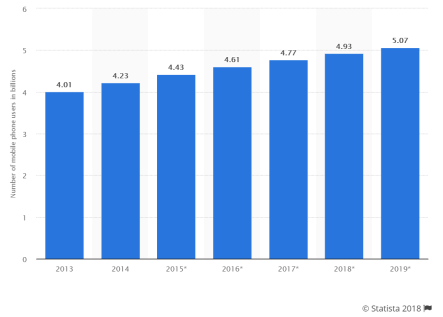 statista mobile use