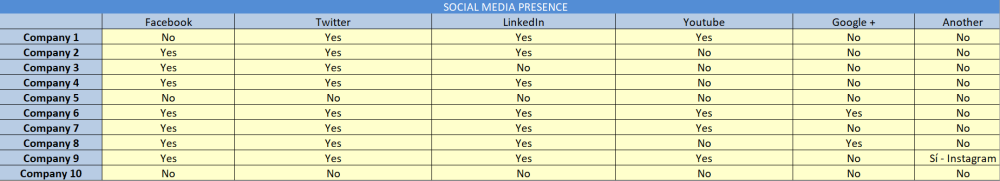 startup competitor analysis social media